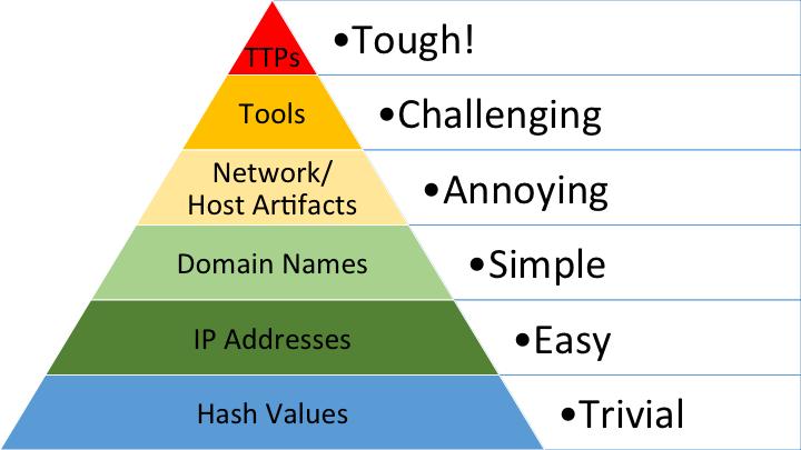 Pyramid of Pain v2